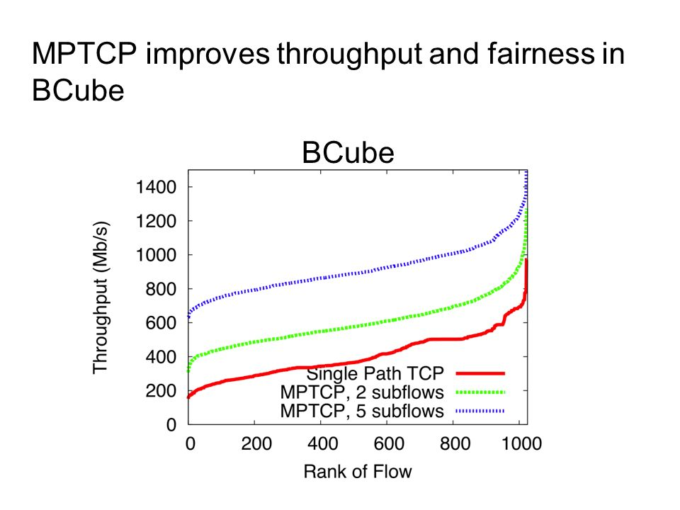 MPTCP improves throughput and fairness in BCube