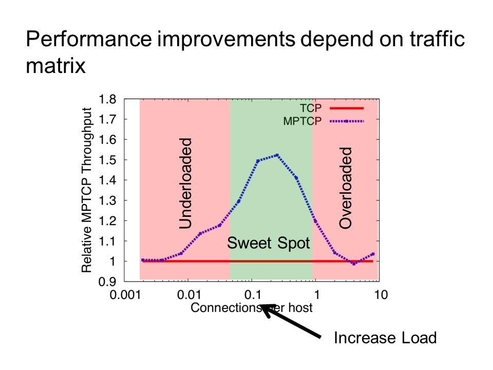 Performance improvements depend on traffic matrix