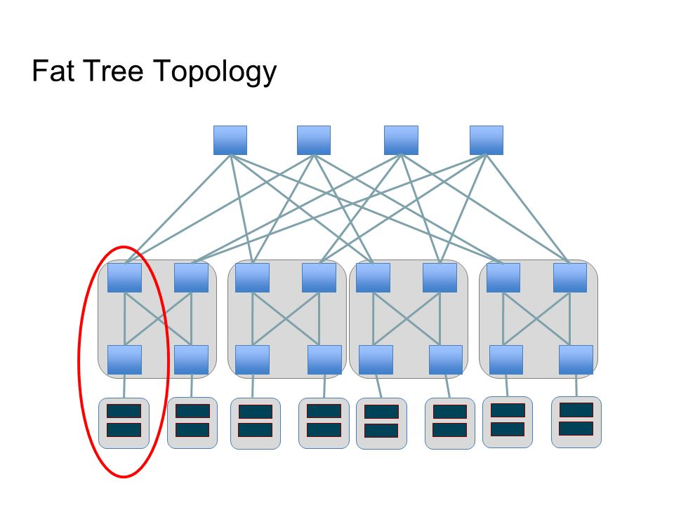 Fat Tree Topology Show multiple paths between servers