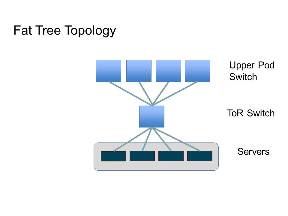 Fat Tree Topology Upper Pod Switch ToR Switch Servers