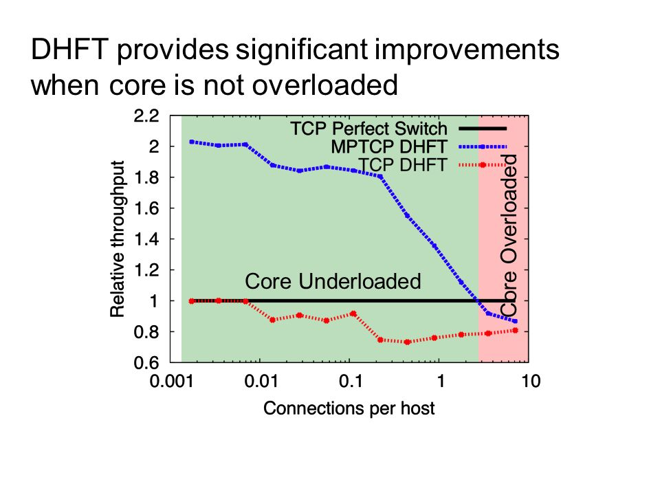 DHFT provides significant improvements when core is not overloaded
