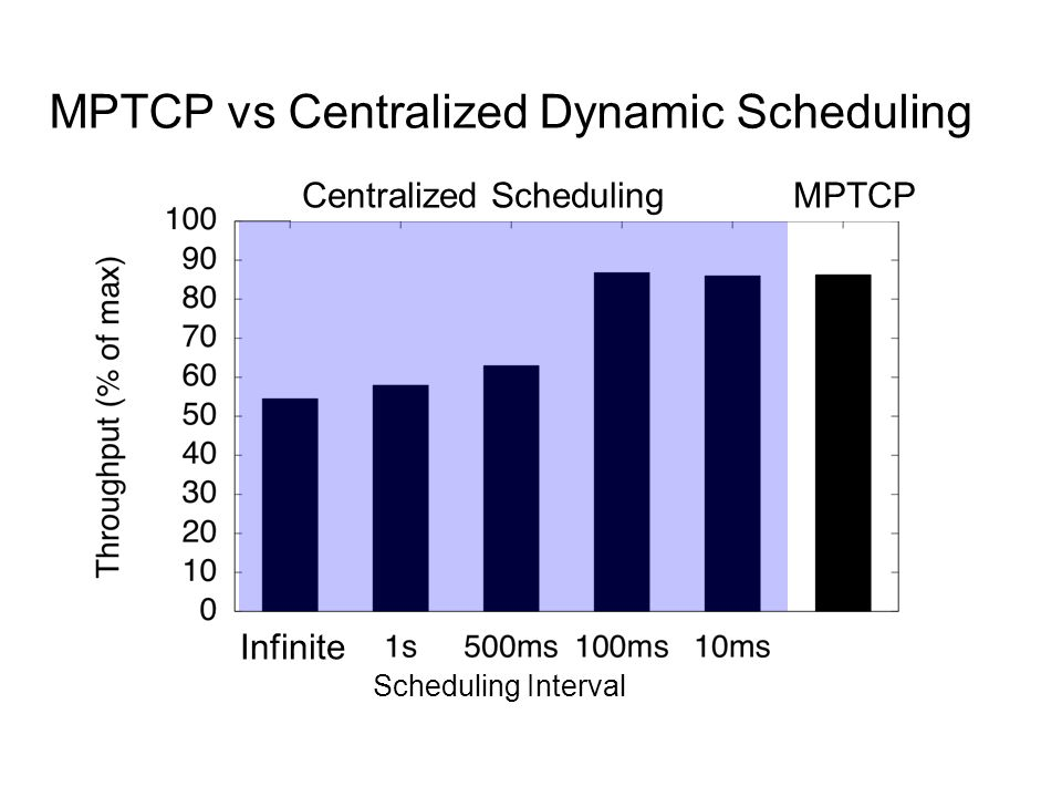 MPTCP vs Centralized Dynamic Scheduling