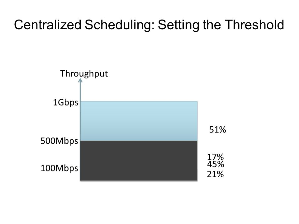 Centralized Scheduling: Setting the Threshold