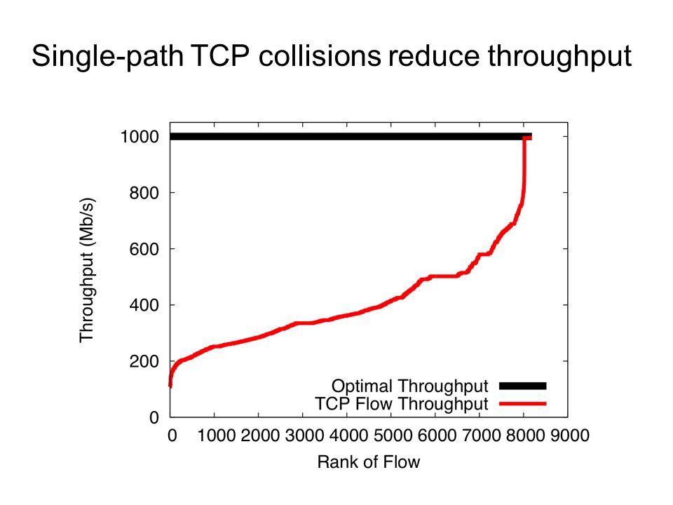 Single-path TCP collisions reduce throughput
