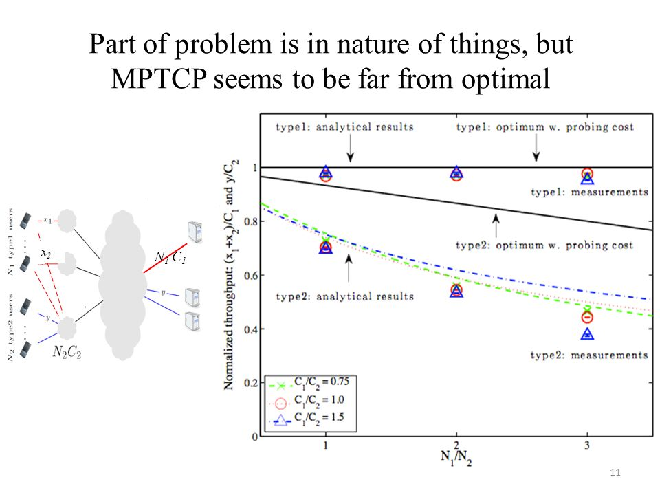 Part of problem is in nature of things, but MPTCP seems to be far from optimal