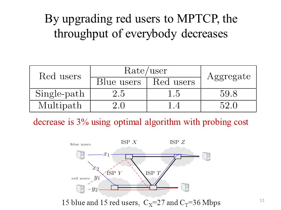 By upgrading red users to MPTCP, the throughput of everybody decreases