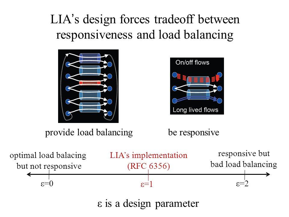 LIA's design forces tradeoff between responsiveness and load balancing