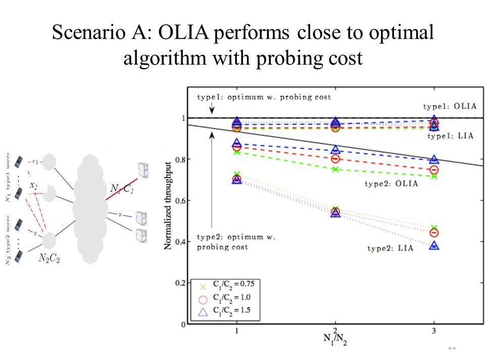 Scenario A: OLIA performs close to optimal algorithm with probing cost