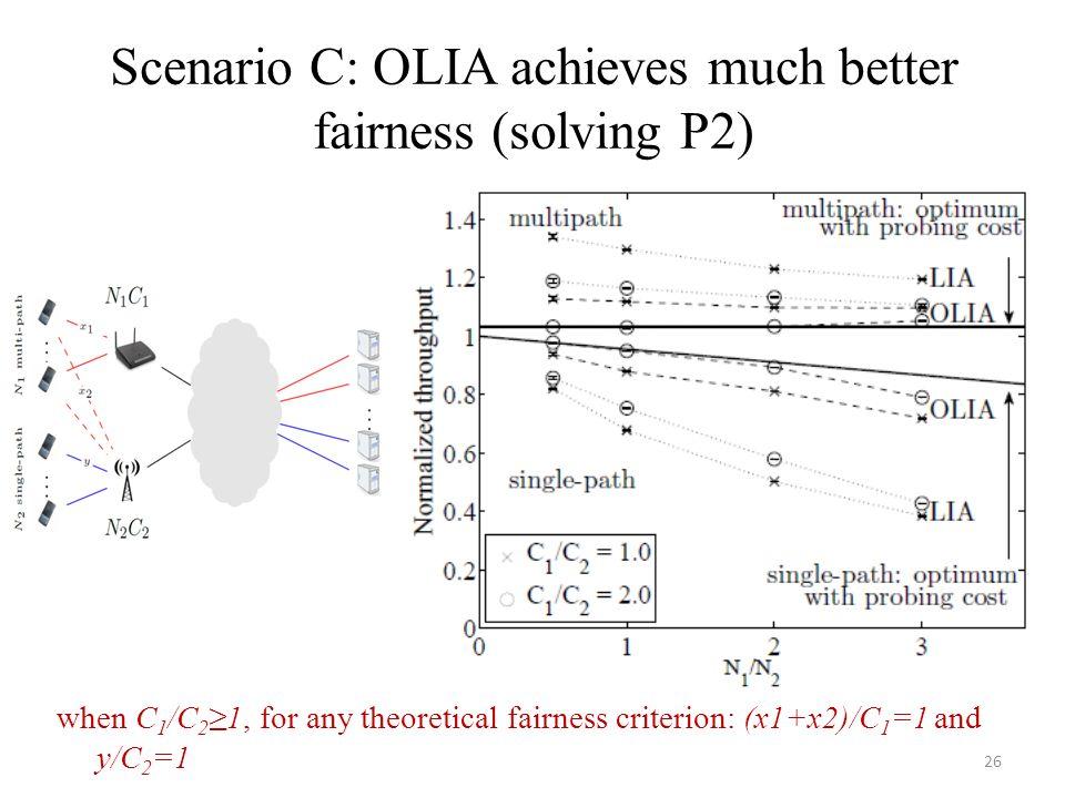 Scenario C: OLIA achieves much better fairness (solving P2)