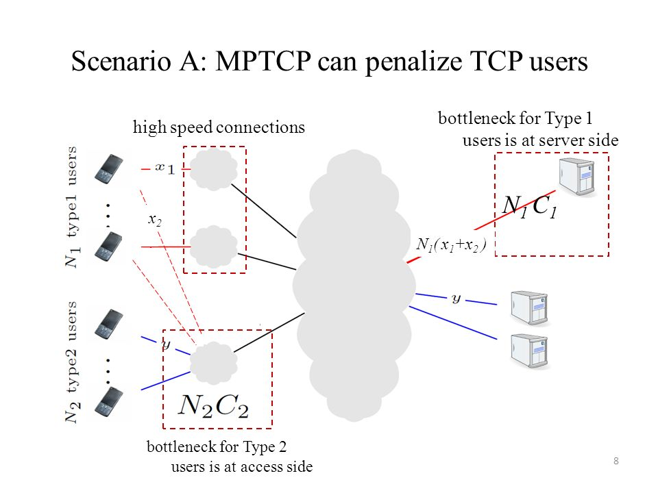 Scenario A: MPTCP can penalize TCP users