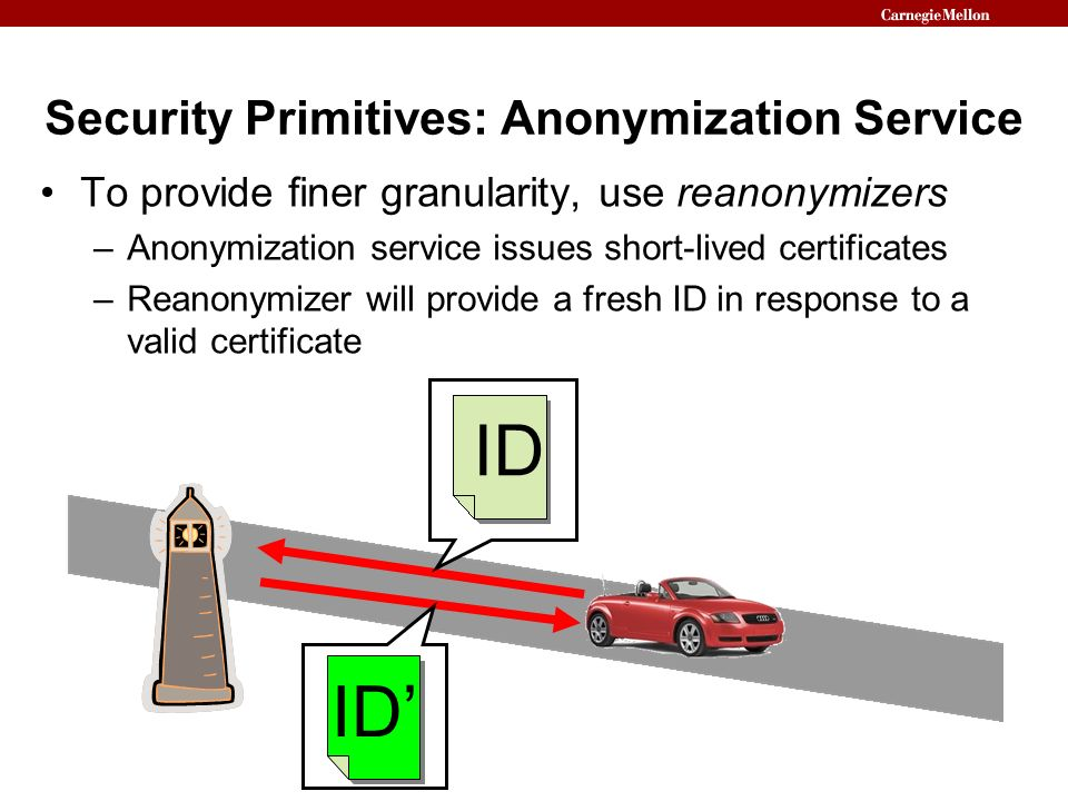 Security Primitives: Anonymization Service
