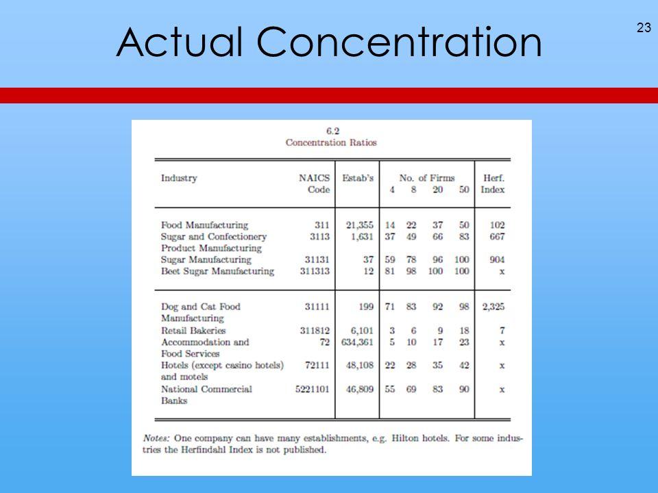 Actual Concentration