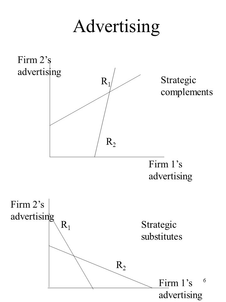 Advertising Firm 2's advertising R1 Strategic complements R2 Firm 1's