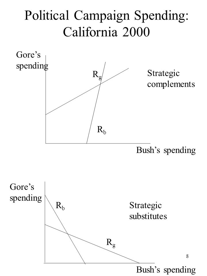 Political Campaign Spending: California 2000