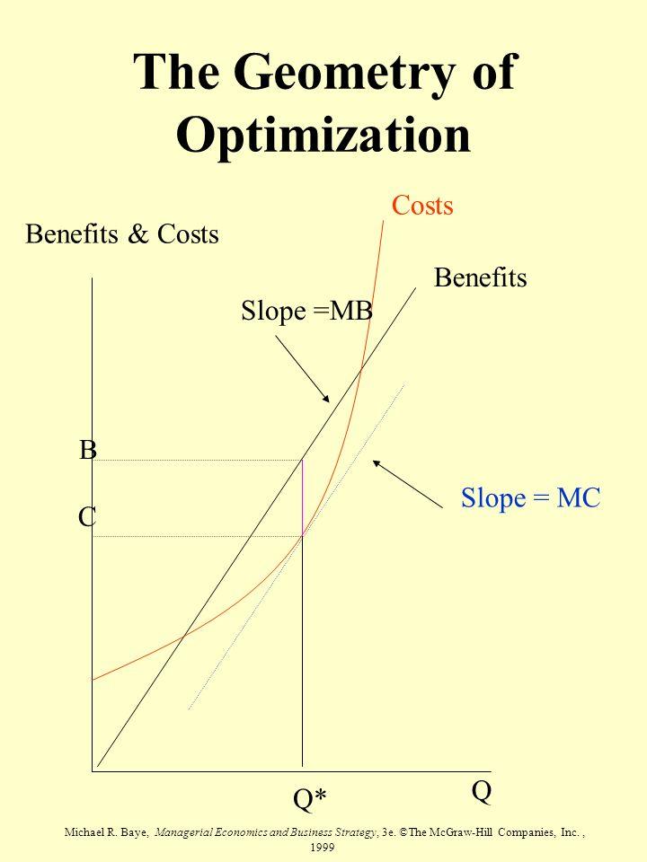 The Geometry of Optimization
