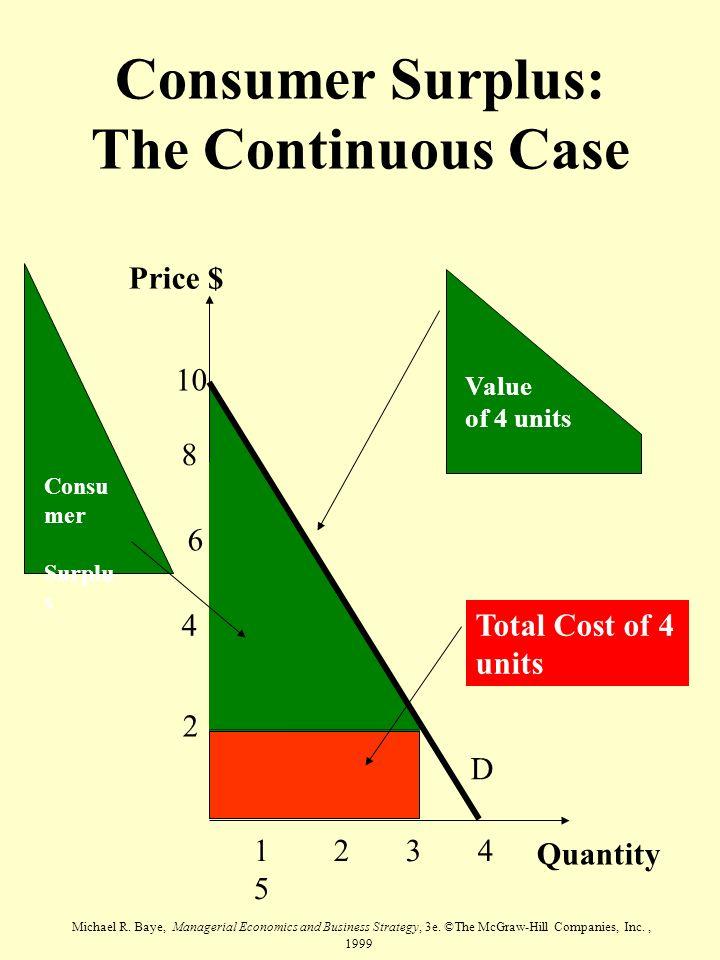 Consumer Surplus: The Continuous Case