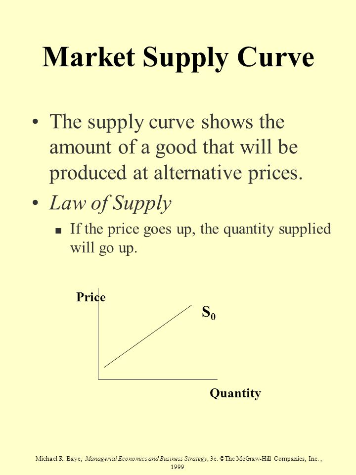 Market Supply Curve The supply curve shows the amount of a good that will be produced at alternative prices.