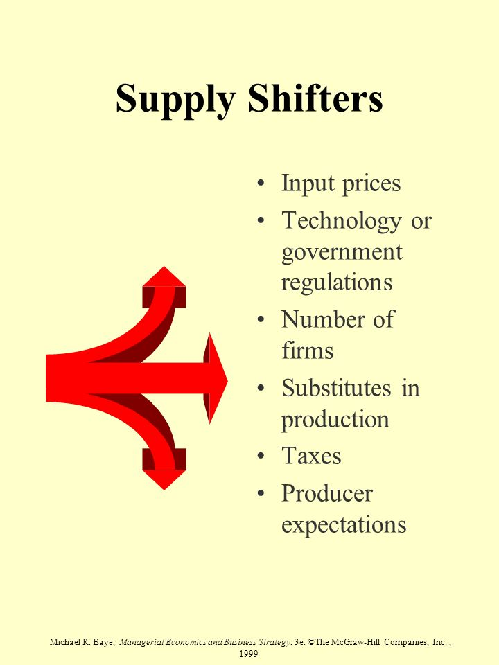 Supply Shifters Input prices Technology or government regulations