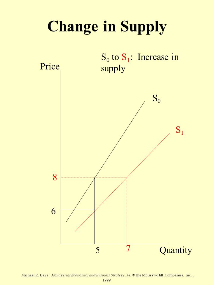 Change in Supply S0 to S1: Increase in supply Price Quantity S0 S1 8 5