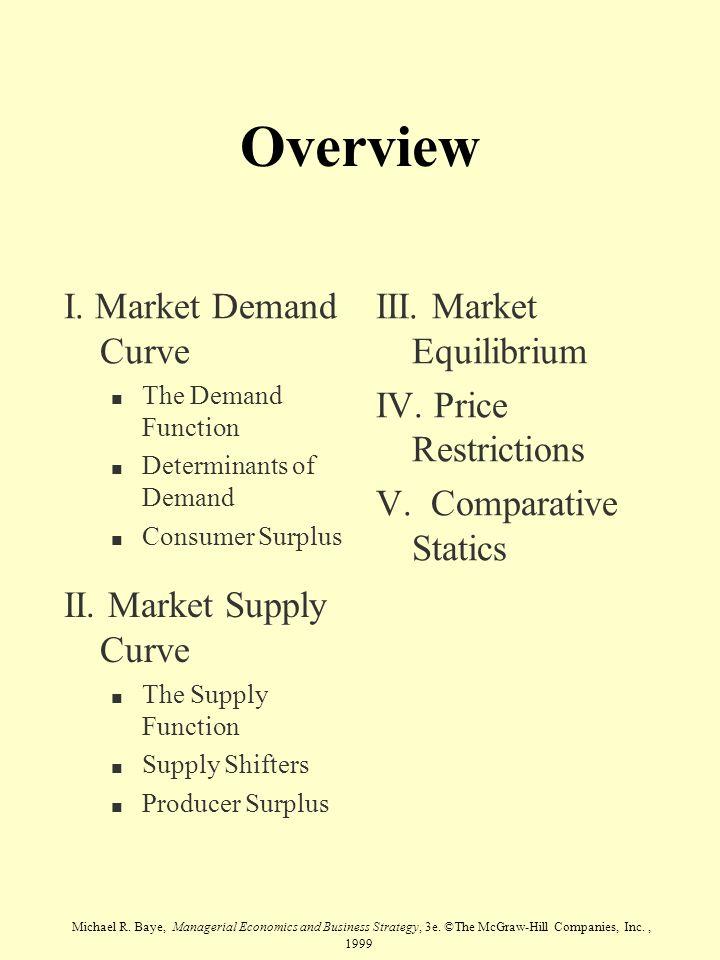 Overview I. Market Demand Curve III. Market Equilibrium