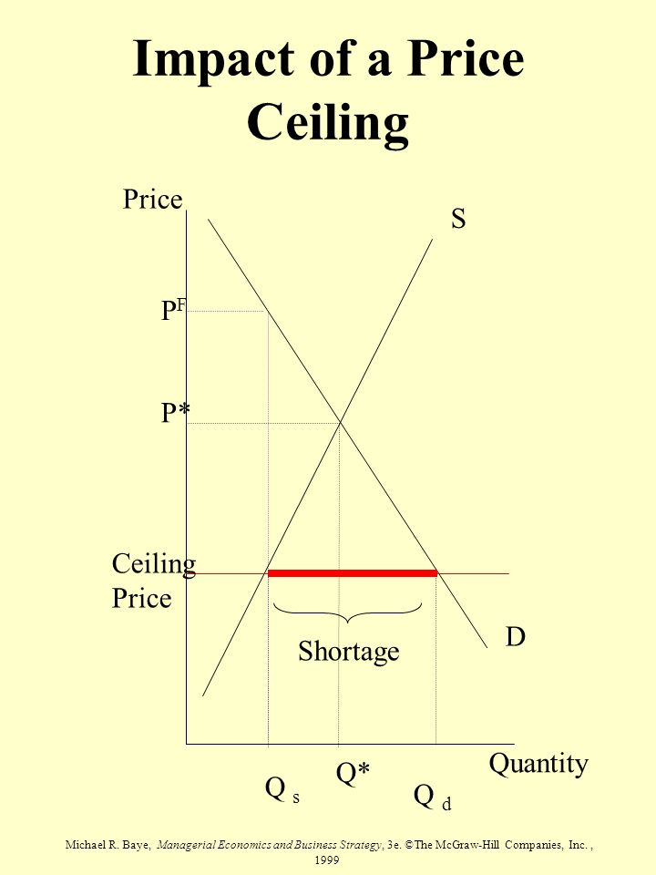 Impact of a Price Ceiling
