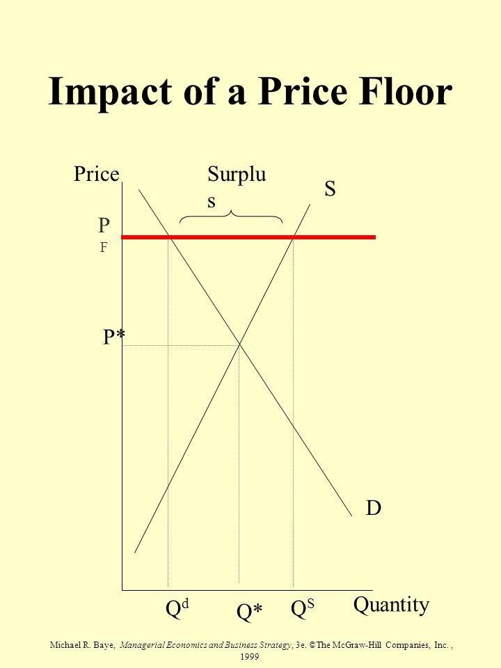 Impact of a Price Floor Price Quantity S D P* Q* Surplus PF Qd QS