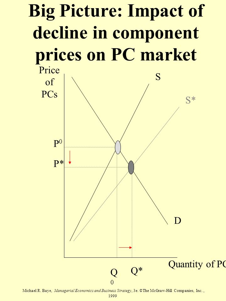 Big Picture: Impact of decline in component prices on PC market