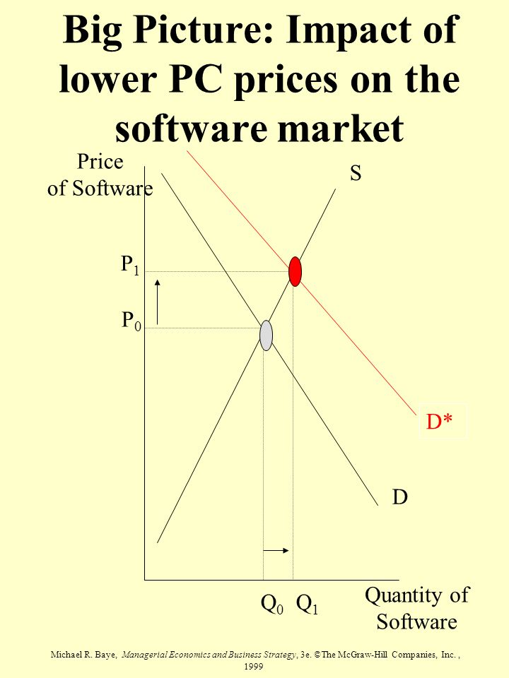 Big Picture: Impact of lower PC prices on the software market