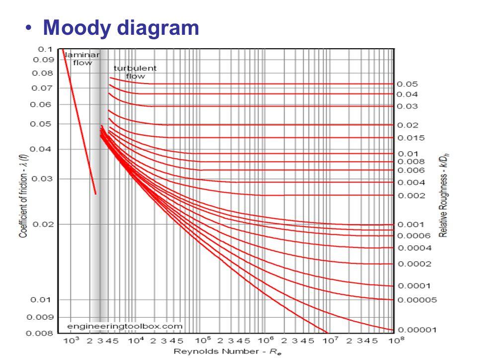 Diagram  Wiki Moody Diagram Full Version Hd Quality Moody