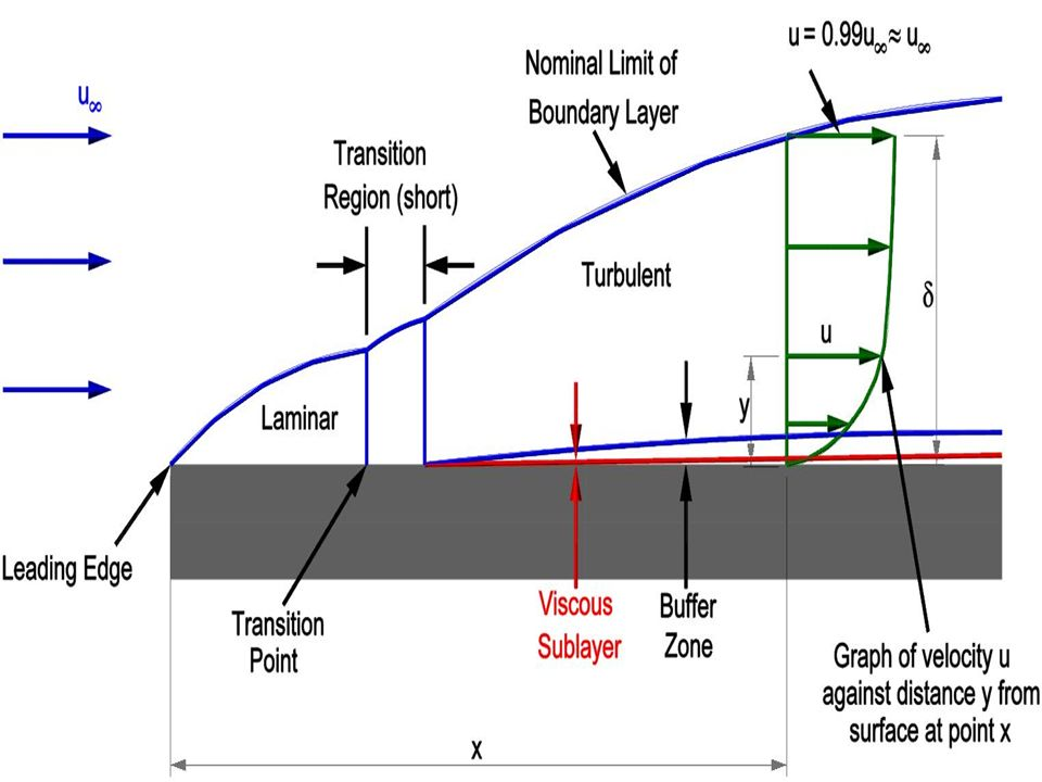boundary layer Turbulent boundary layer to single-stream shear layer 189 in the second viewpoint the near-separation region is considered to be the developing region of the shear layer.