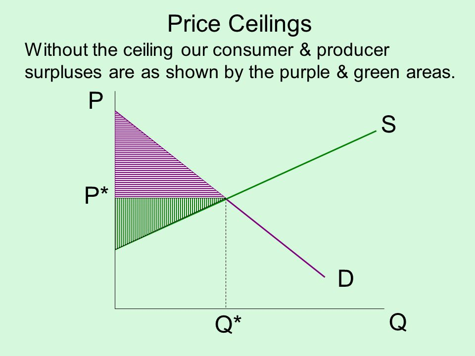 Price Ceilings P S P* D Q Q*