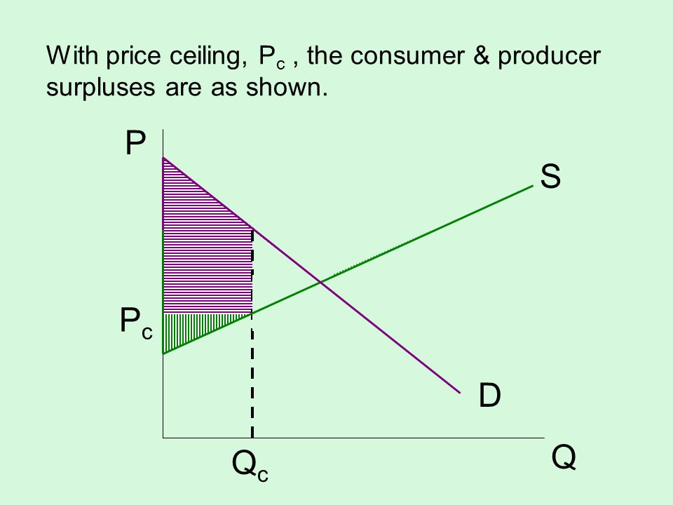 With price ceiling, Pc , the consumer & producer surpluses are as shown.