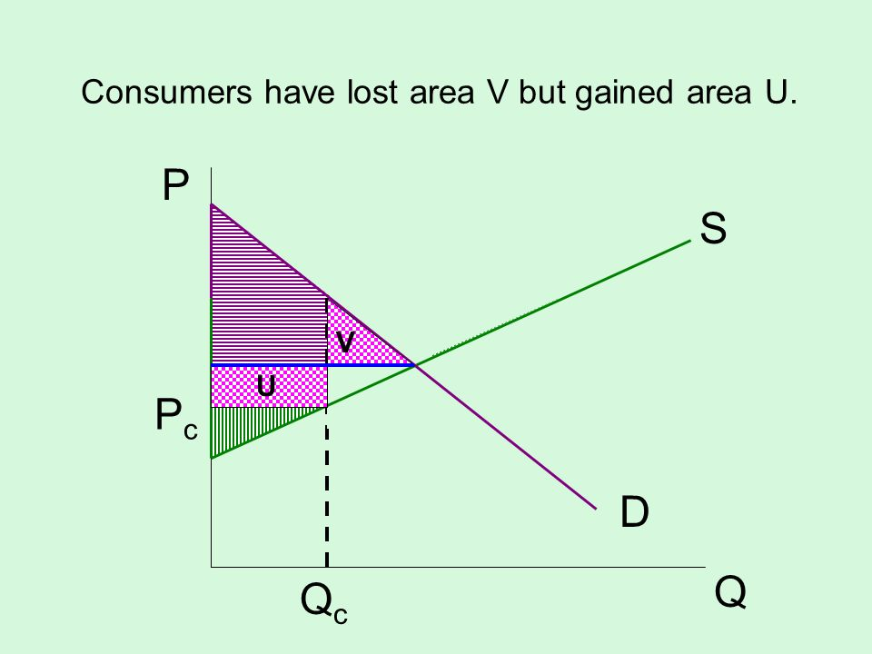 Consumers have lost area V but gained area U.