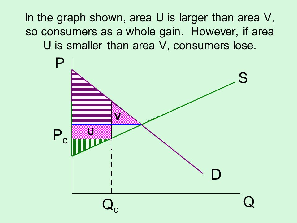In the graph shown, area U is larger than area V, so consumers as a whole gain. However, if area U is smaller than area V, consumers lose.