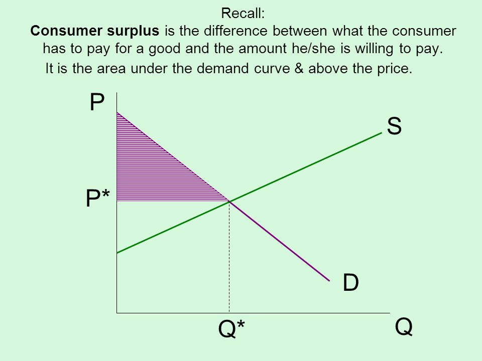 Recall: Consumer surplus is the difference between what the consumer has to pay for a good and the amount he/she is willing to pay.