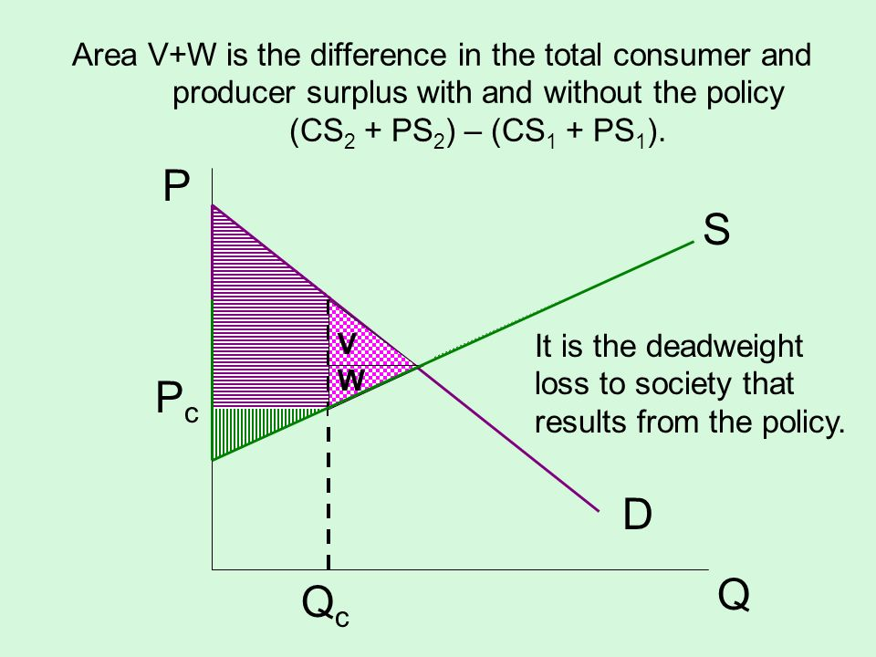 Area V+W is the difference in the total consumer and producer surplus with and without the policy (CS2 + PS2) – (CS1 + PS1).