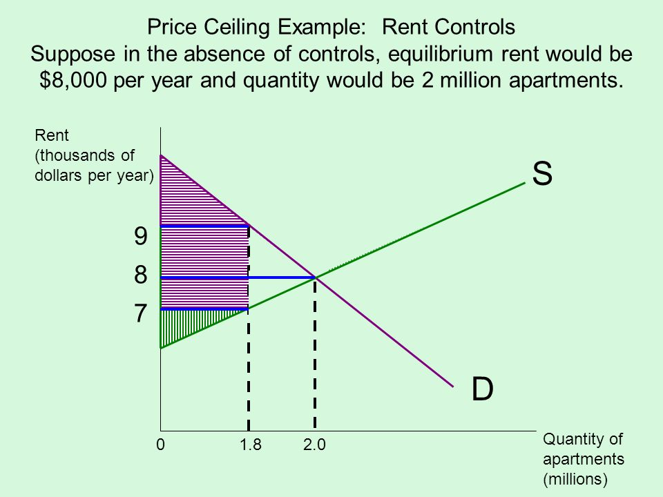 Price Ceiling Example: Rent Controls Suppose in the absence of controls, equilibrium rent would be $8,000 per year and quantity would be 2 million apartments.