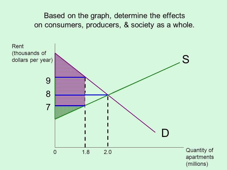 Based on the graph, determine the effects on consumers, producers, & society as a whole.