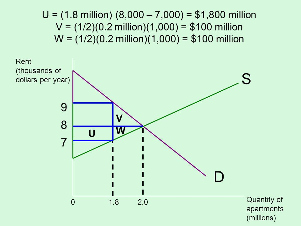 U = (1. 8 million) (8,000 – 7,000) = $1,800 million V = (1/2)(0
