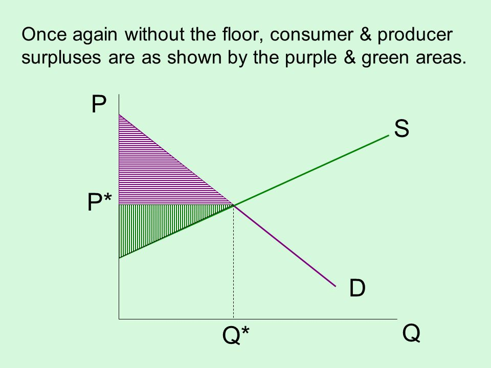 Once again without the floor, consumer & producer surpluses are as shown by the purple & green areas.