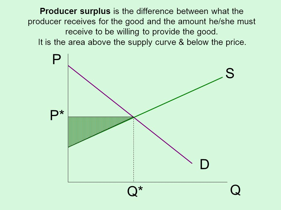 Producer surplus is the difference between what the producer receives for the good and the amount he/she must receive to be willing to provide the good.