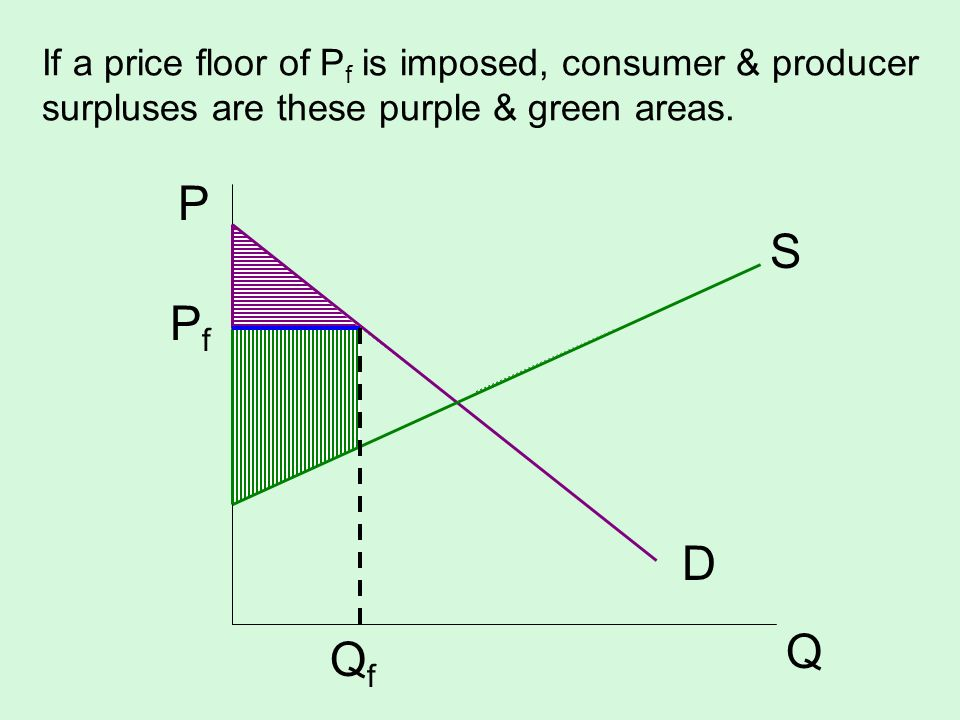 If a price floor of Pf is imposed, consumer & producer surpluses are these purple & green areas.
