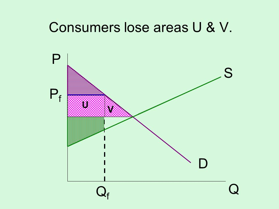 Consumers lose areas U & V.