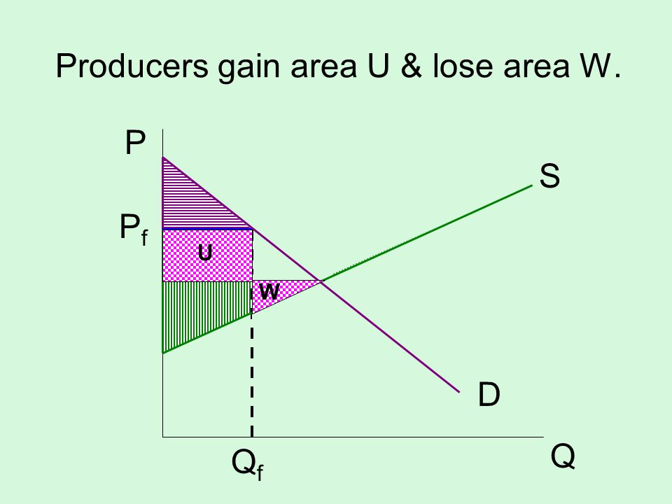 Producers gain area U & lose area W.