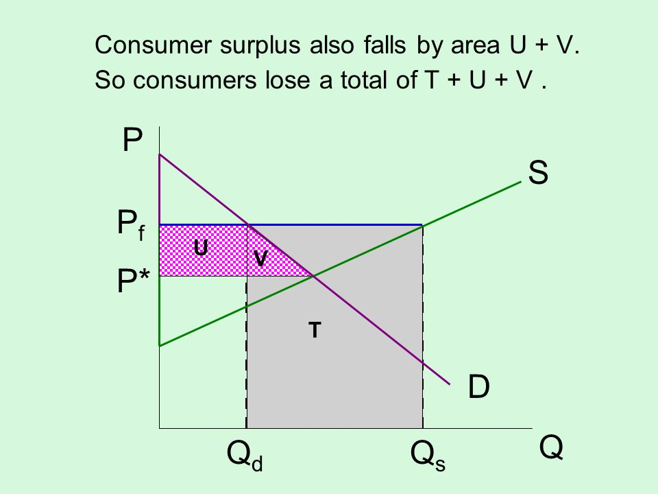 Consumer surplus also falls by area U + V.