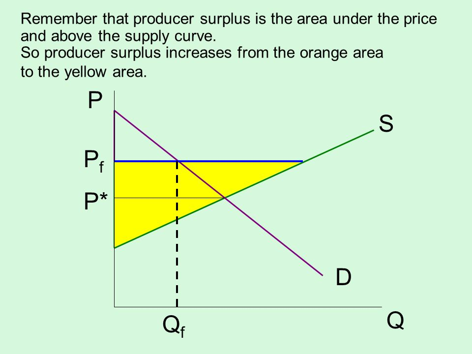 Remember that producer surplus is the area under the price and above the supply curve.