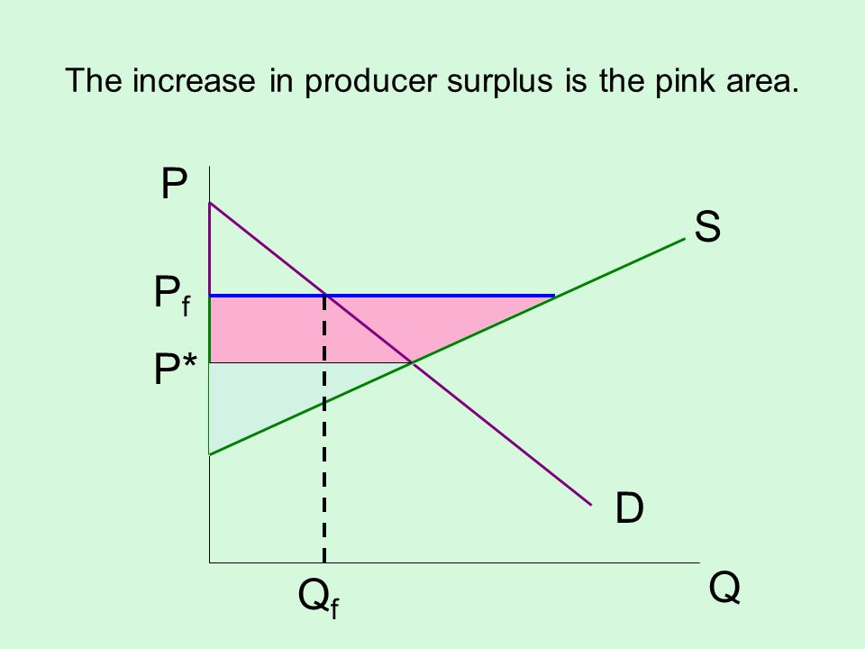 The increase in producer surplus is the pink area.