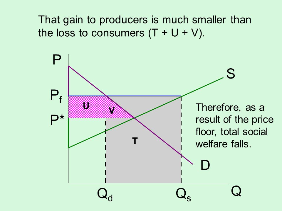 That gain to producers is much smaller than the loss to consumers (T + U + V).