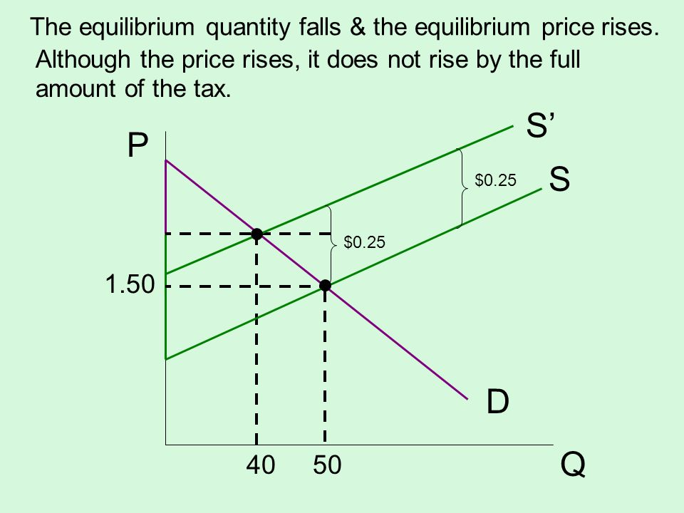 The equilibrium quantity falls & the equilibrium price rises.