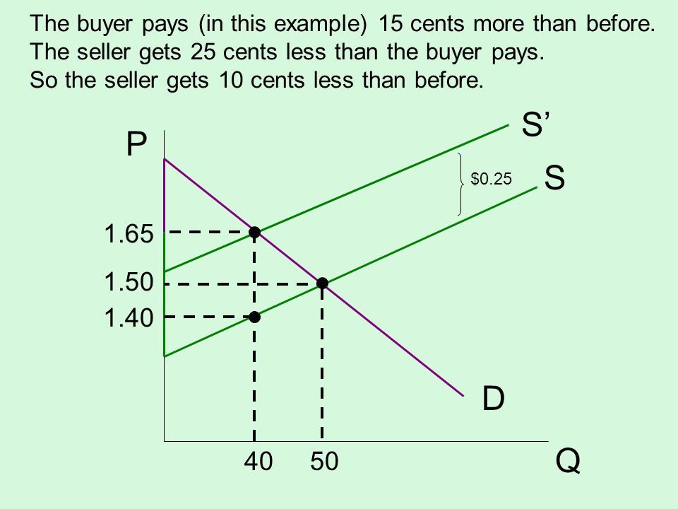 The buyer pays (in this example) 15 cents more than before
